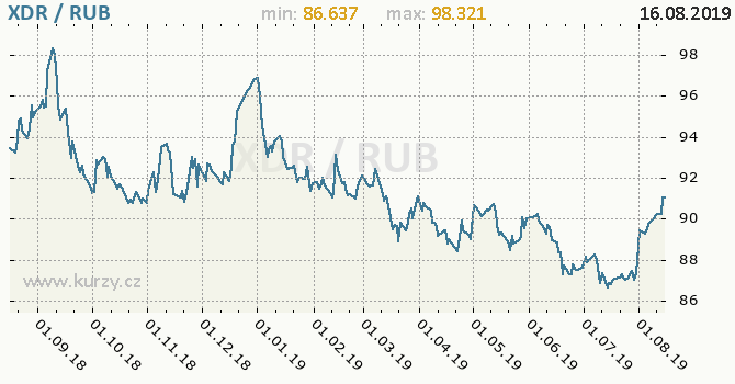 Vývoj kurzu XDR/RUB - graf
