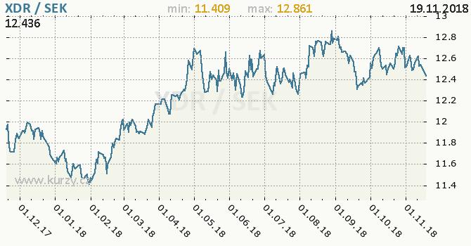 Vývoj kurzu XDR/SEK - graf