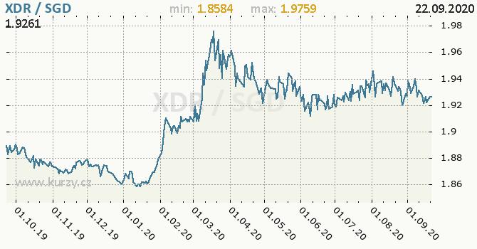 Vývoj kurzu XDR/SGD - graf