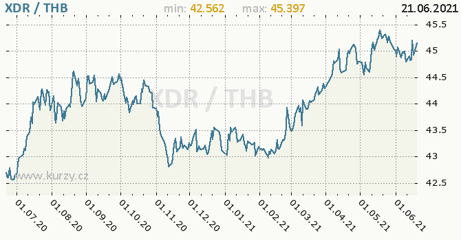 Vývoj kurzu XDR/THB - graf