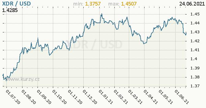 Vývoj kurzu XDR/USD - graf