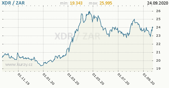 Vývoj kurzu XDR/ZAR - graf