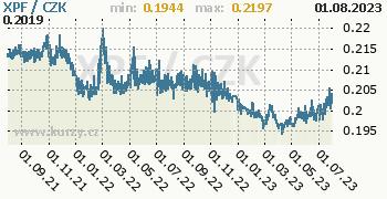 Polynéský frank CFP graf XPF / CZK denní hodnoty, 2 roky, formát 350 x 180 (px) PNG
