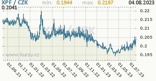 Polynéský frank CFP graf XPF / CZK denní hodnoty, 2 roky, formát 500 x 260 (px) PNG