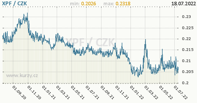 Polynéský frank CFP graf XPF / CZK denní hodnoty, 2 roky, formát 670 x 350 (px) PNG