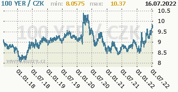 Jemenský rijál  graf YER / CZK denní hodnoty, 5 let, formát 350 x 180 (px) PNG