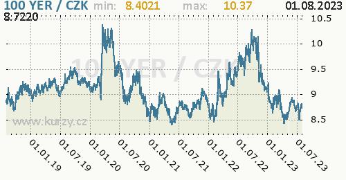 Jemenský rijál  graf YER / CZK denní hodnoty, 5 let, formát 500 x 260 (px) PNG
