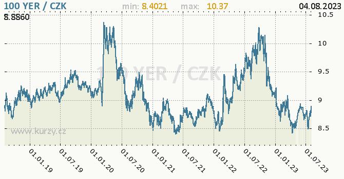 Jemenský rijál  graf YER / CZK denní hodnoty, 5 let, formát 670 x 350 (px) PNG