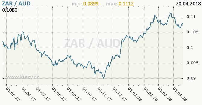 Vývoj kurzu ZAR/AUD - graf