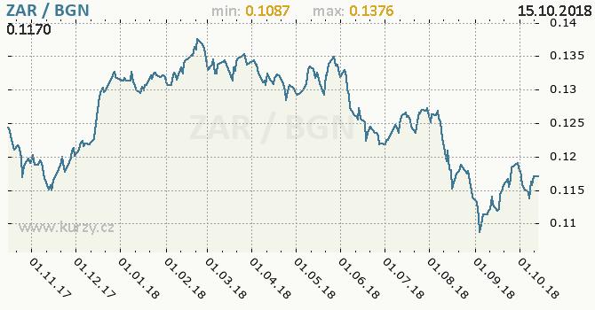 Vývoj kurzu ZAR/BGN - graf