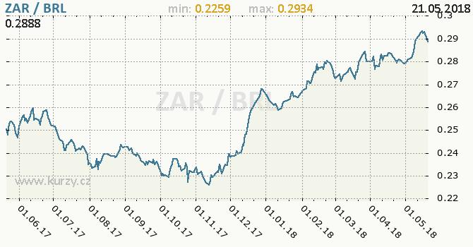 Vývoj kurzu ZAR/BRL - graf