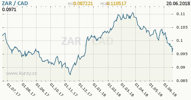 Vývoj kurzu ZAR/CAD - graf