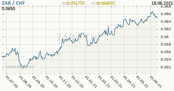 Vývoj kurzu ZAR/CHF - graf