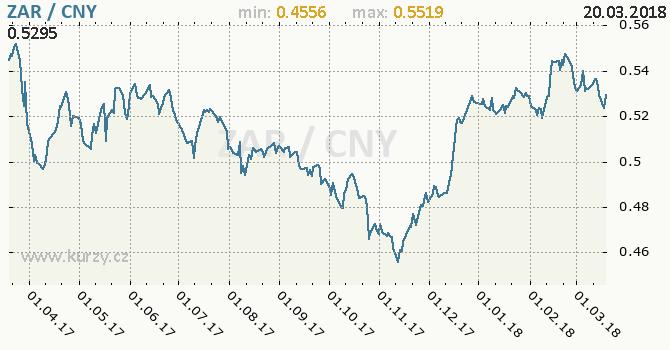 Vývoj kurzu ZAR/CNY - graf
