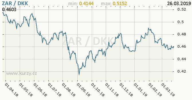 Vývoj kurzu ZAR/DKK - graf