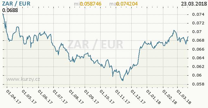 Vývoj kurzu ZAR/EUR - graf