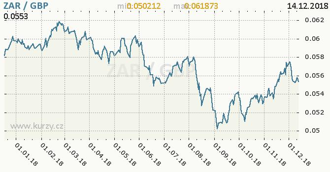 Vývoj kurzu ZAR/GBP - graf