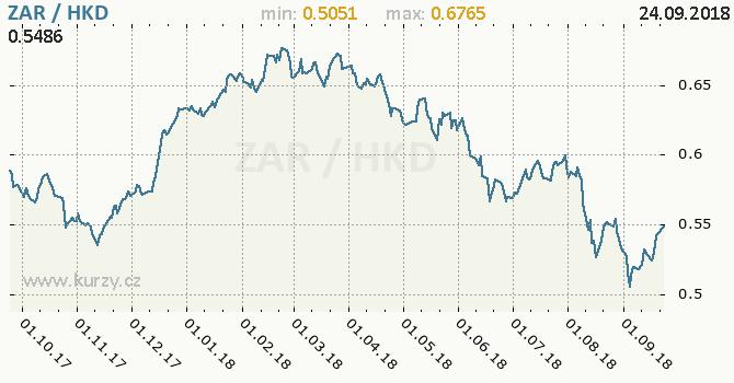 Vývoj kurzu ZAR/HKD - graf