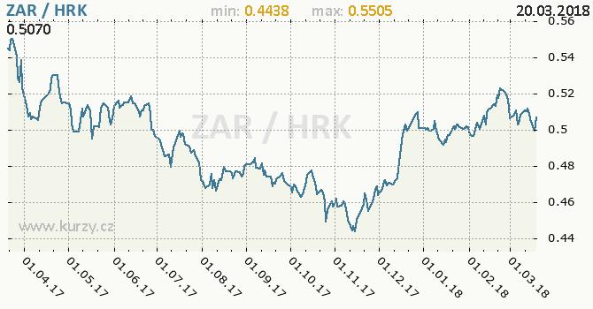 Vývoj kurzu ZAR/HRK - graf