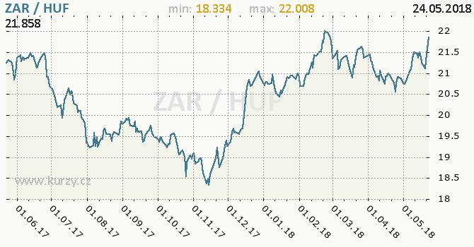 Vývoj kurzu ZAR/HUF - graf