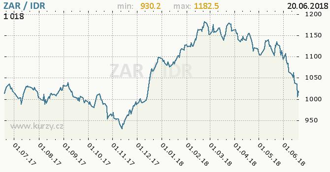 Vývoj kurzu ZAR/IDR - graf