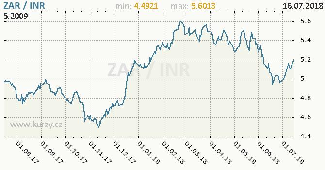 Vývoj kurzu ZAR/INR - graf