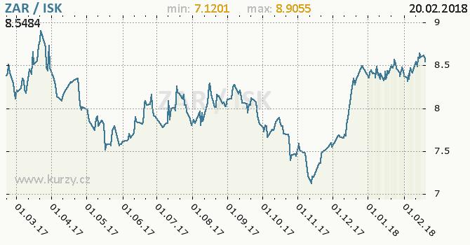Graf islandská koruna a jihoafrický rand