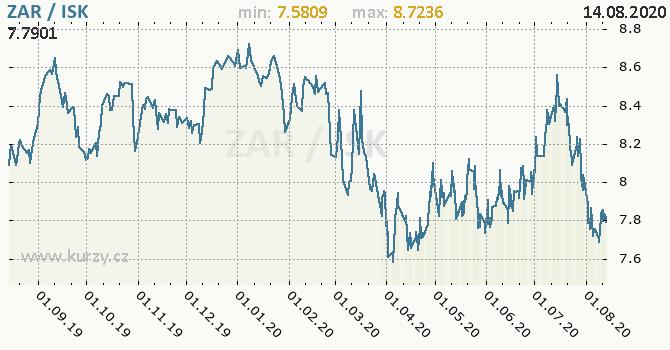 Vývoj kurzu ZAR/ISK - graf