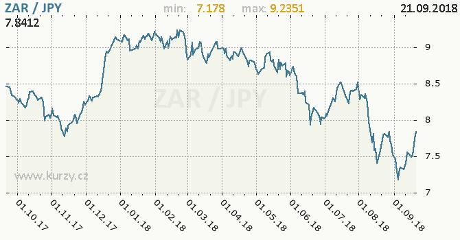 Vývoj kurzu ZAR/JPY - graf