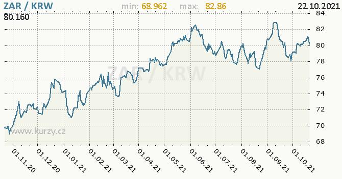Vývoj kurzu ZAR/KRW - graf