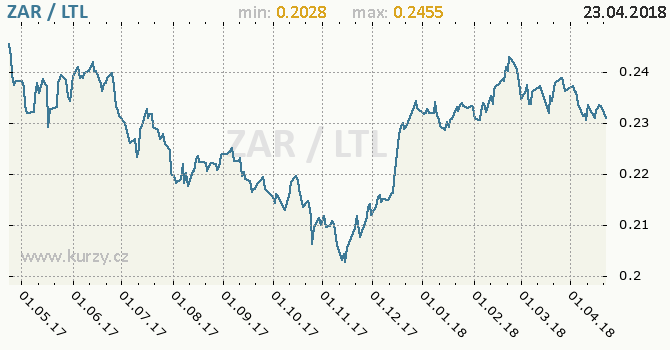 Vývoj kurzu ZAR/LTL - graf