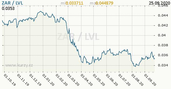 Vývoj kurzu ZAR/LVL - graf