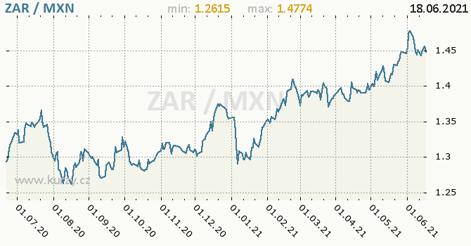 Vývoj kurzu ZAR/MXN - graf
