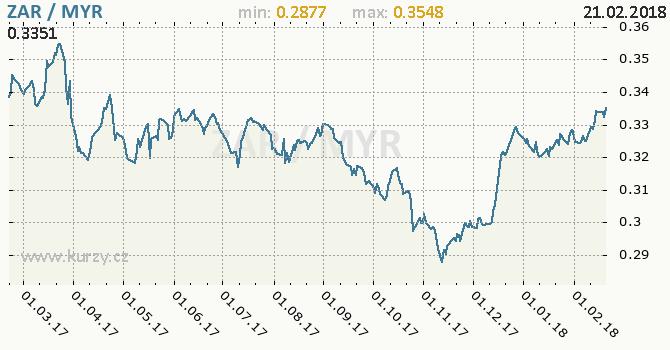 Vývoj kurzu ZAR/MYR - graf
