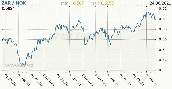 Vývoj kurzu ZAR/NOK - graf
