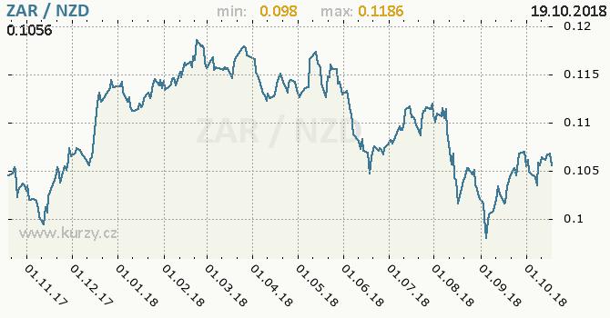 Vývoj kurzu ZAR/NZD - graf