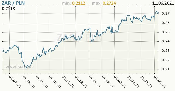 Vývoj kurzu ZAR/PLN - graf