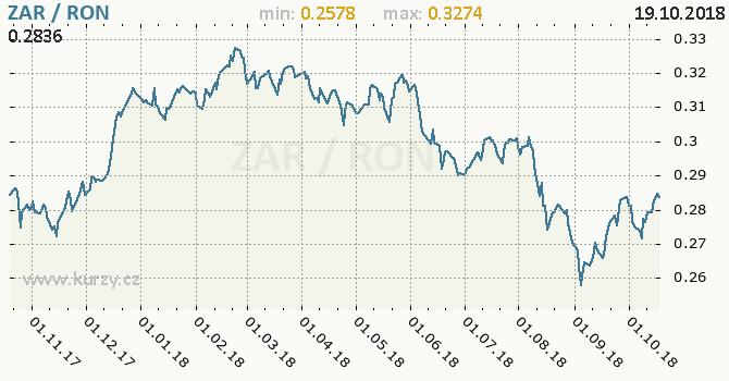 Vývoj kurzu ZAR/RON - graf