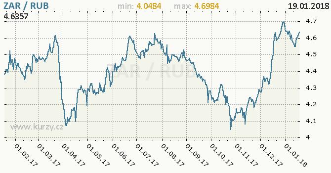 Graf ruský rubl a jihoafrický rand