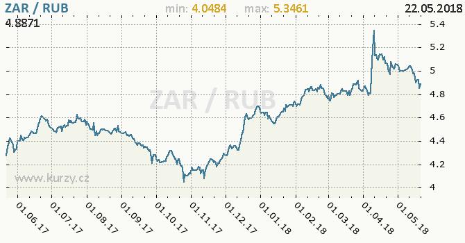 Vývoj kurzu ZAR/RUB - graf