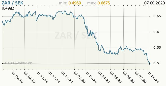 Vývoj kurzu ZAR/SEK - graf