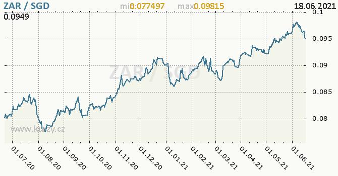 Vývoj kurzu ZAR/SGD - graf
