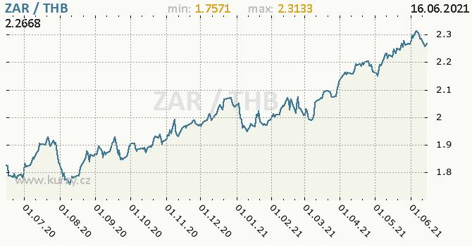 Vývoj kurzu ZAR/THB - graf