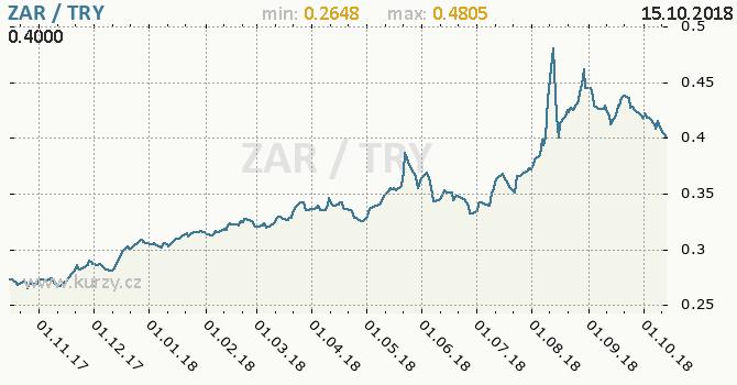 Vývoj kurzu ZAR/TRY - graf