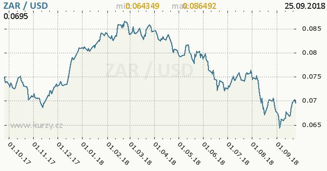 Vývoj kurzu ZAR/USD - graf