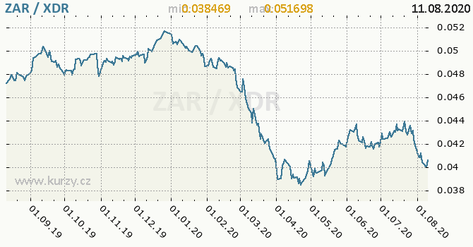 Vývoj kurzu ZAR/XDR - graf