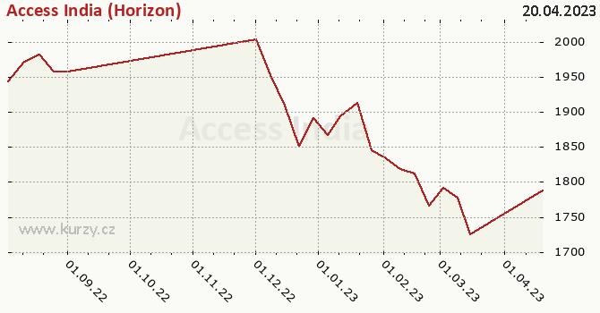 Graf kurzu (ČOJ/PL) Access India (Horizon)
