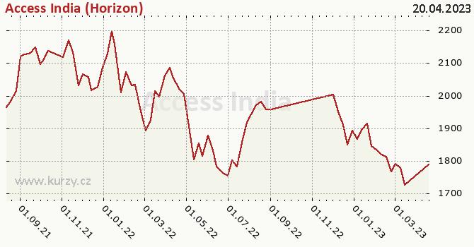Graf výkonnosti (ČOJ/PL) Access India (Horizon)
