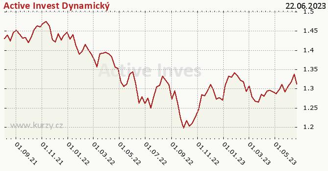 Graf výkonnosti (ČOJ/PL) Active Invest Dynamický