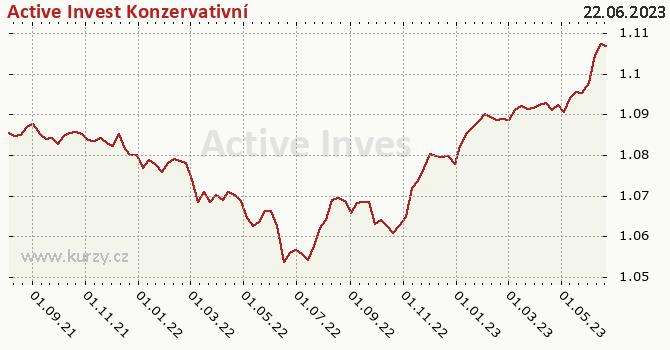 Graf výkonnosti (ČOJ/PL) Active Invest Konzervativní